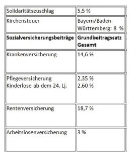 Lohnbuchhaltung München